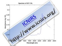 Spectrum of SOY OIL