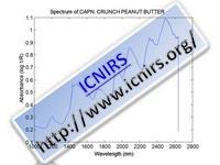 Spectrum of CAPN. CRUNCH PEANUT BUTTER
