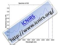 Spectrum of KIX
