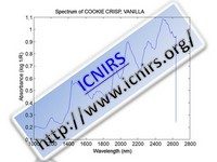 Spectrum of COOKIE CRISP, VANILLA