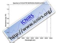 Spectrum of COUNTRY MORNING-RAISIN & DATE