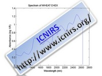 Spectrum of WHEAT CHEX