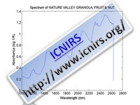 Spectrum of NATURE VALLEY GRANOLA, FRUIT & NUT