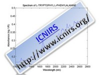 Spectrum of L-TRYPTOPHYL L-PHENYLALANINE